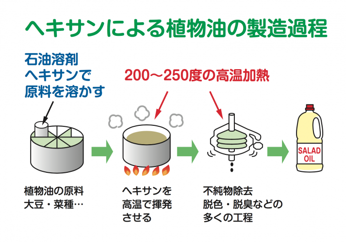サラダ油製造過程
