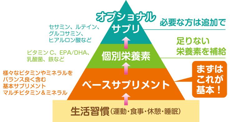 サプリピラミッド