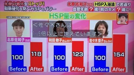 HSP増えた